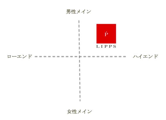 LIPPS ポジショニング
