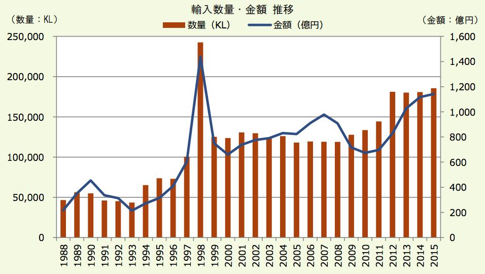 ボジョレー・ヌーボー に学ぶ マーケティング戦略 日本のワイン輸入量