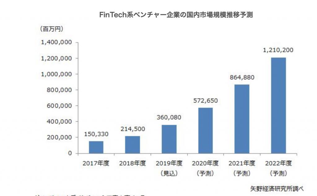 国内FinTech(フィンテック)市場に関する調査を実施(2019年)