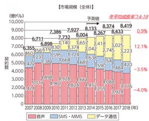 世界の移動体通信市場の契約数・市場規模の推移及び予測