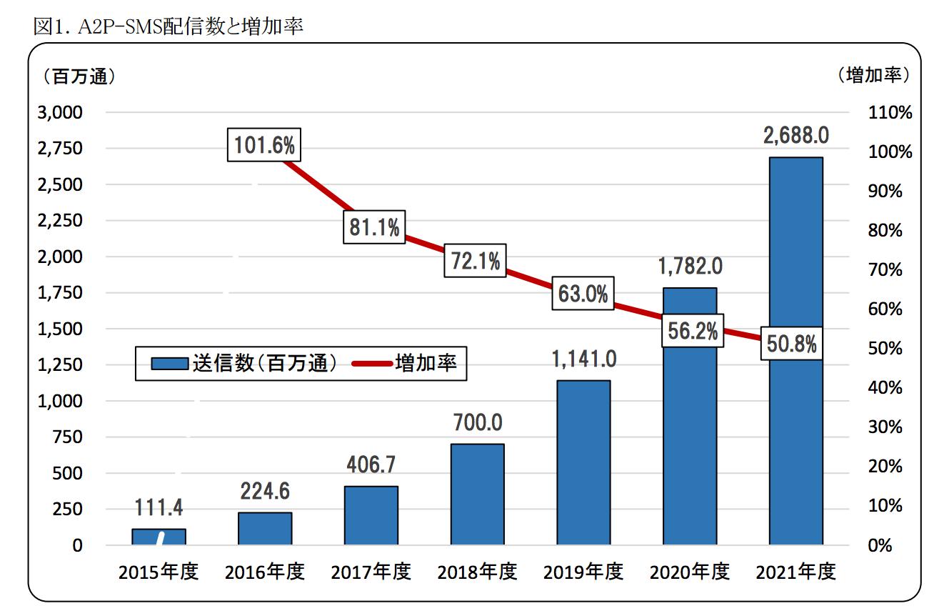 SMS の日本国内における市場規模 : 市場動向 SMS配信数