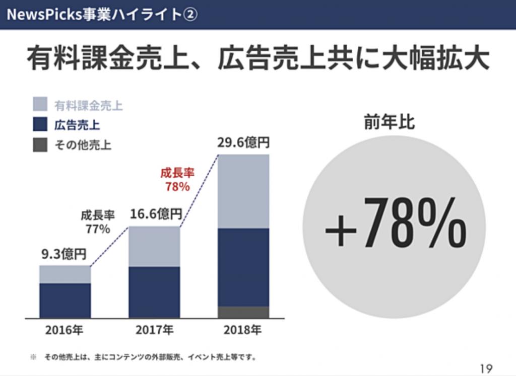 2019年 注目! 米系 / アメリカ の ネット系新興メディア に 人員削減 の 異変 newspicks