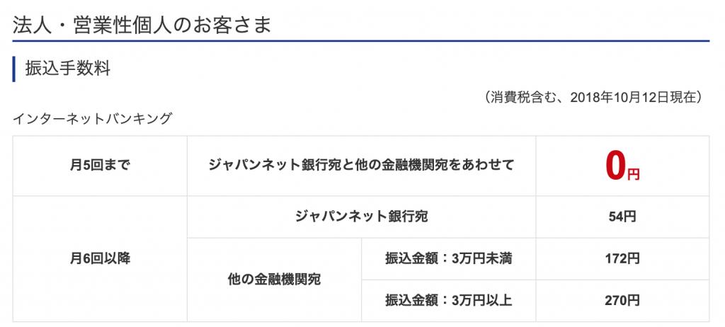 ジャパンネット銀行 振込手数料無料