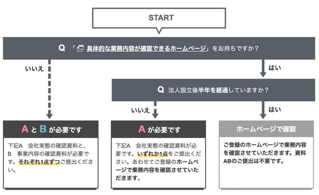 ジャパンネット銀行 業務内容確認資料