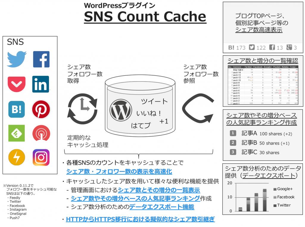 SNS Count Cache とは