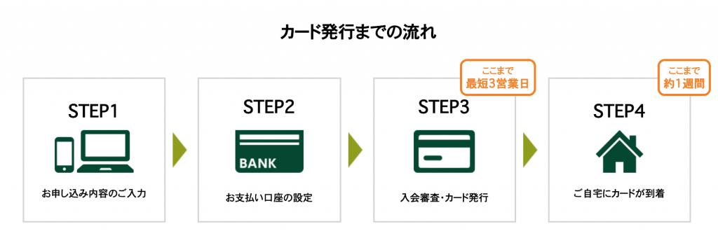 三井住友ビジネスカード for Ownersの審査基準と申込必要書類について