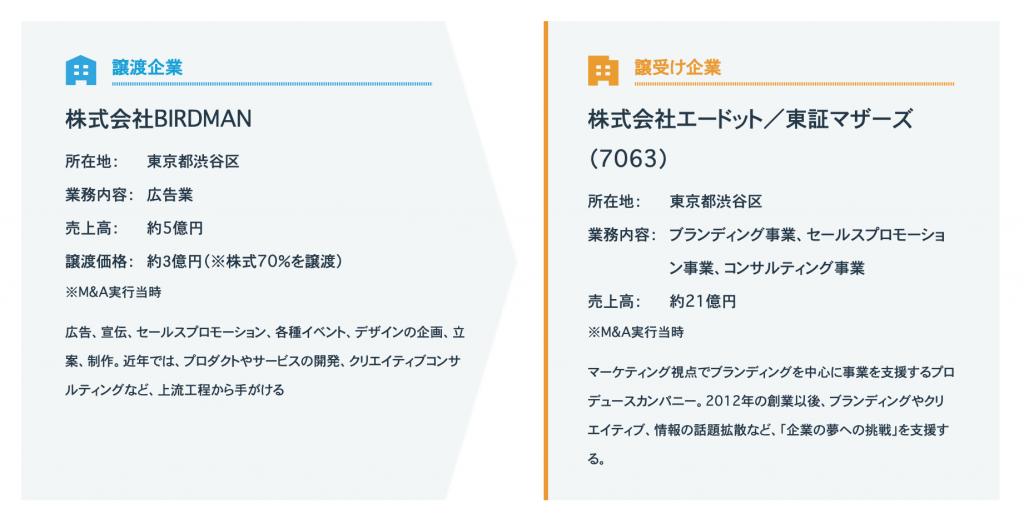 株式会社BIRDMAN(広告業)