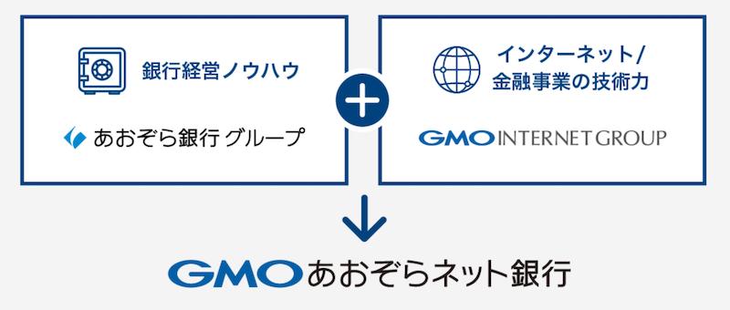 GMOあおぞらネット銀行法人口座の特徴