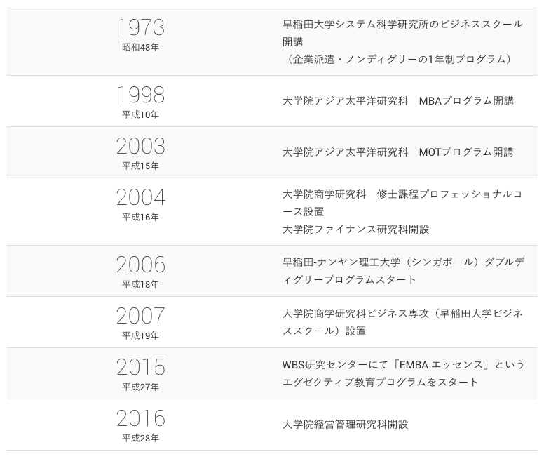 早稲田大学ビジネススクールの沿革